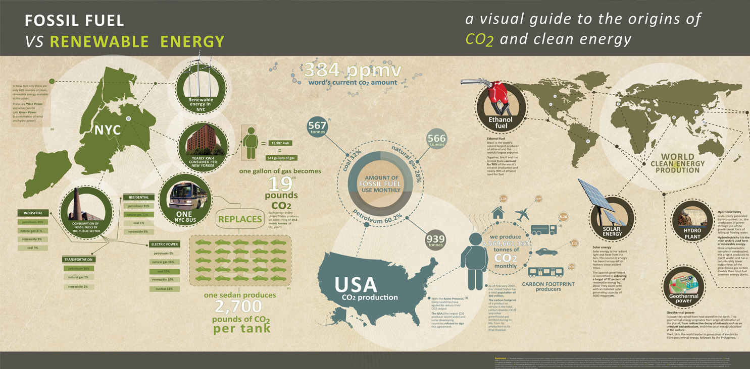 fossil vs renewable energy fossil fuel